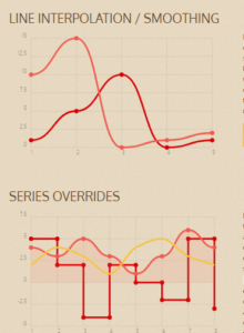 Top 5 Chart Plugins in JavaScript and AngularJS
