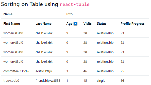 React DataTables with Pagination, Filter, Sorting, Column Resizing, Expand Collapse Tutorial with Examples